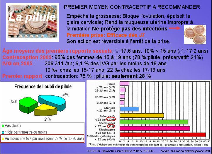 expose sur les moyens de contraception