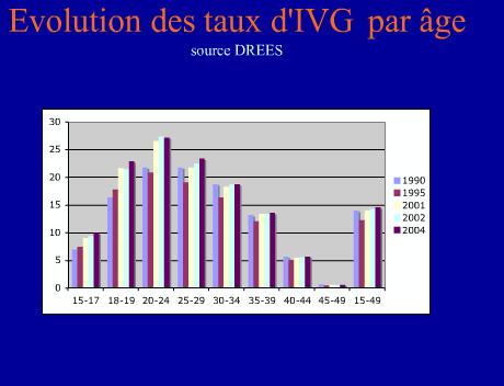 Taux d'IVG