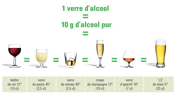 Equivalence-alcool